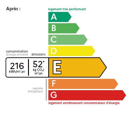 Réforme DPE: nouveau diagnostic de performance énergétique